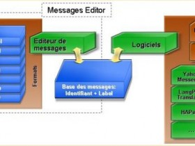 Messages Editor